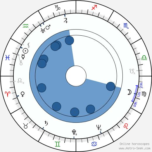 Kenneth Howell wikipedia, horoscope, astrology, instagram