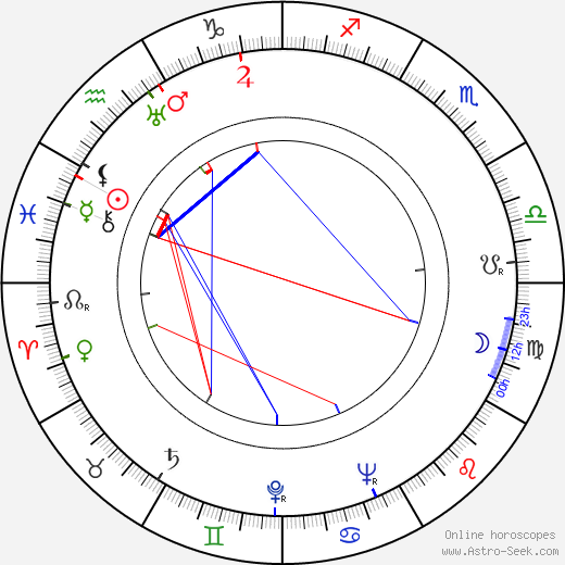 Kenneth Howell birth chart, Kenneth Howell astro natal horoscope, astrology