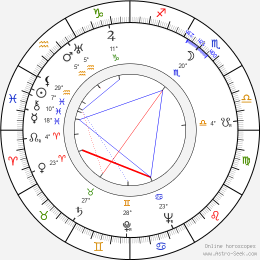 Laura Nucci birth chart, biography, wikipedia 2020, 2021