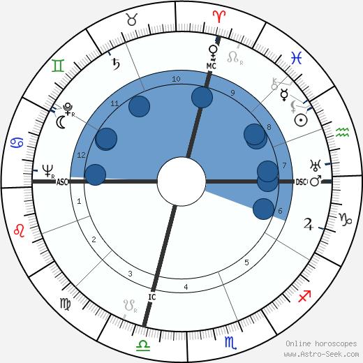 Lewis William Walt wikipedia, horoscope, astrology, instagram