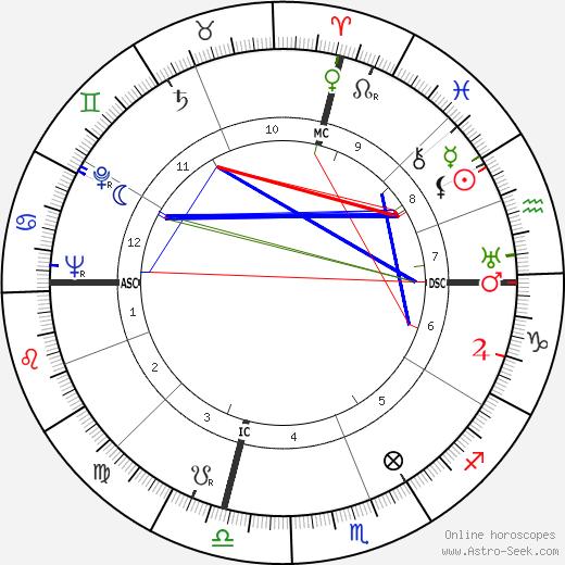 Lewis William Walt день рождения гороскоп, Lewis William Walt Натальная карта онлайн