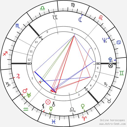Lord John Oswald Mair Hunter tema natale, oroscopo, Lord John Oswald Mair Hunter oroscopi gratuiti, astrologia