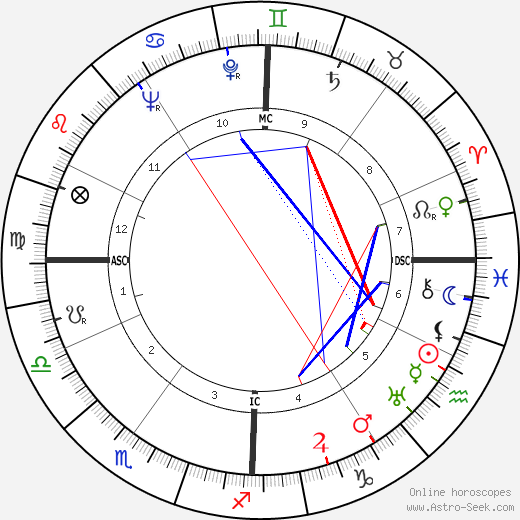Norman Jacob Anderson birth chart, Norman Jacob Anderson astro natal horoscope, astrology
