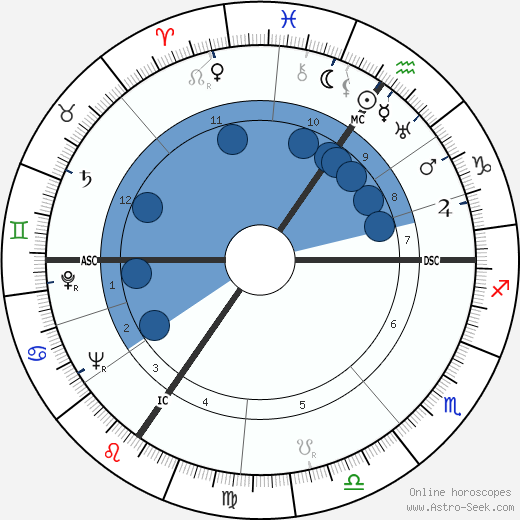 Otto Wilms wikipedia, horoscope, astrology, instagram