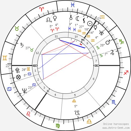 Otto Wilms birth chart, biography, wikipedia 2020, 2021
