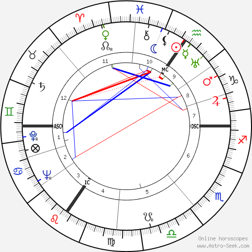 Otto Wilms birth chart, Otto Wilms astro natal horoscope, astrology