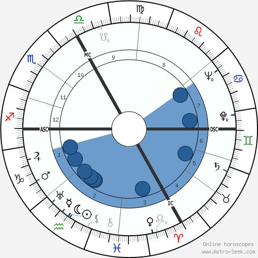 Paul Szkalnitzky wikipedia, horoscope, astrology, instagram