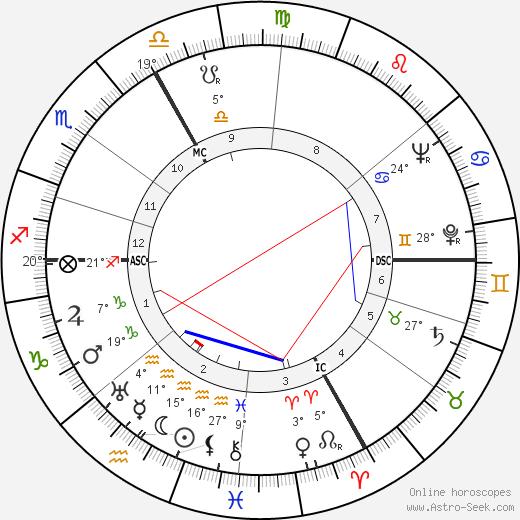 Paul Szkalnitzky birth chart, biography, wikipedia 2019, 2020
