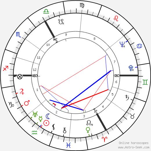 Paul Szkalnitzky birth chart, Paul Szkalnitzky astro natal horoscope, astrology