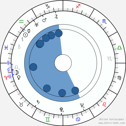Philippa Bevans wikipedia, horoscope, astrology, instagram