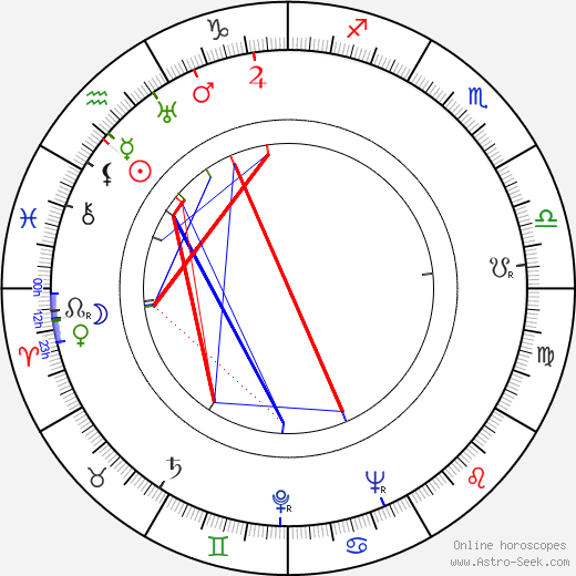 Philippa Bevans astro natal birth chart, Philippa Bevans horoscope, astrology