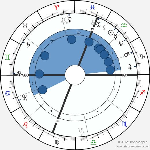 Robert Edmond Williams wikipedia, horoscope, astrology, instagram