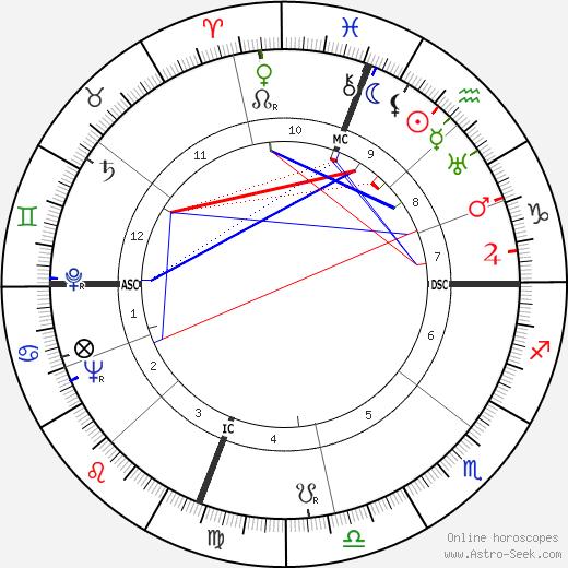 Robert Edmond Williams tema natale, oroscopo, Robert Edmond Williams oroscopi gratuiti, astrologia