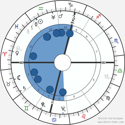 Roger Rio wikipedia, horoscope, astrology, instagram