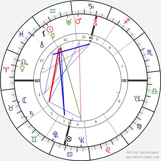 Роже Рьо Roger Rio день рождения гороскоп, Roger Rio Натальная карта онлайн