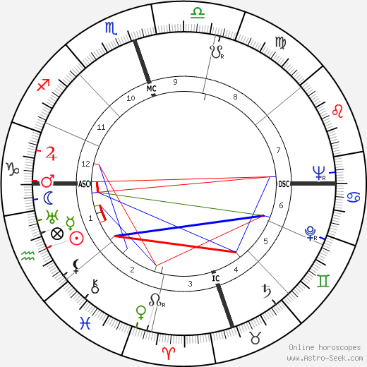 Rosa Parks tema natale, oroscopo, Rosa Parks oroscopi gratuiti, astrologia