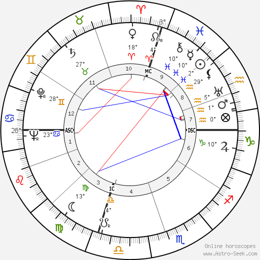 Ross Rocklynne birth chart, biography, wikipedia 2019, 2020
