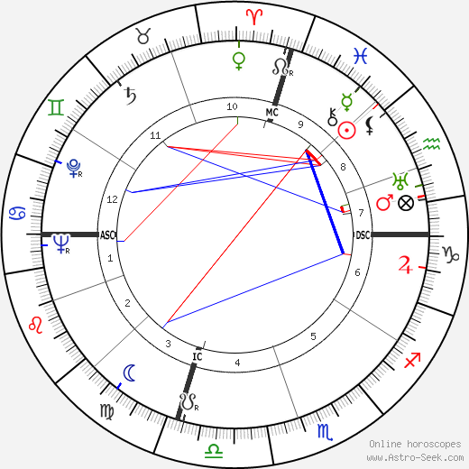 Ross Rocklynne astro natal birth chart, Ross Rocklynne horoscope, astrology