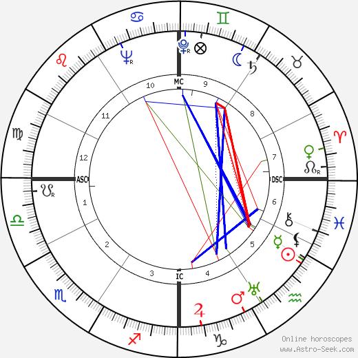 Woody Hayes день рождения гороскоп, Woody Hayes Натальная карта онлайн