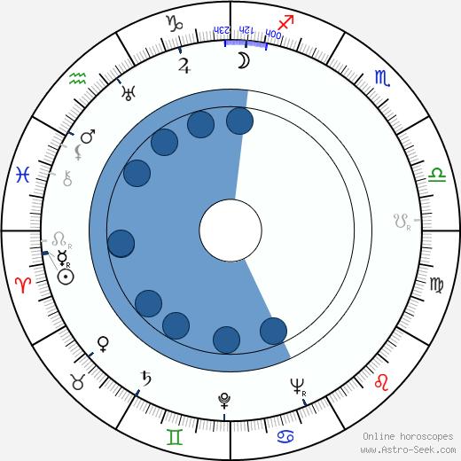 Anna-Liisa Hämeensalo wikipedia, horoscope, astrology, instagram