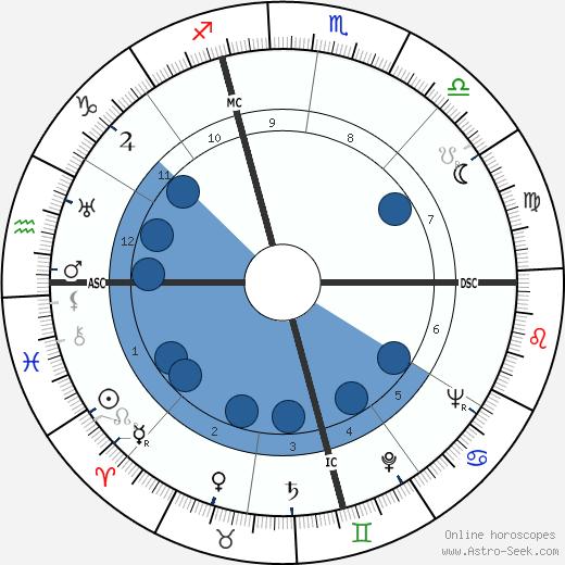 Charles E. Dederich wikipedia, horoscope, astrology, instagram