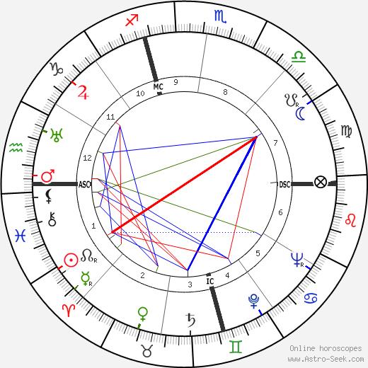 Charles E. Dederich день рождения гороскоп, Charles E. Dederich Натальная карта онлайн