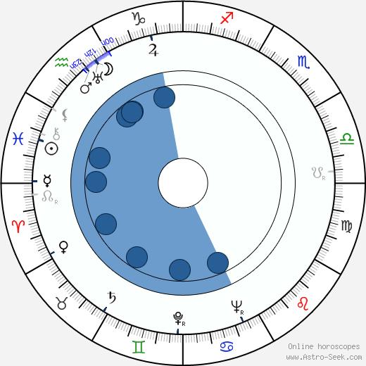 Claude Génia wikipedia, horoscope, astrology, instagram