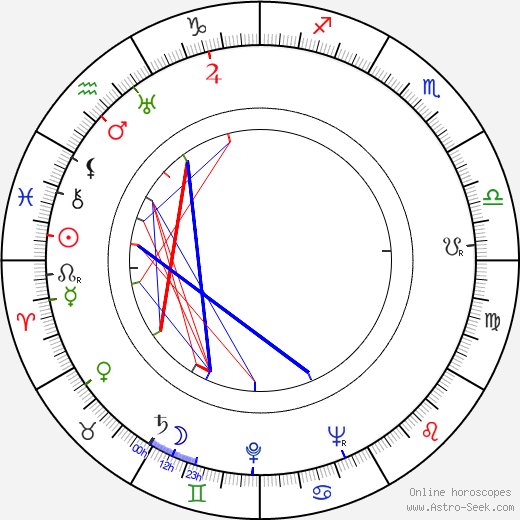 Dominik Tatarka birth chart, Dominik Tatarka astro natal horoscope, astrology