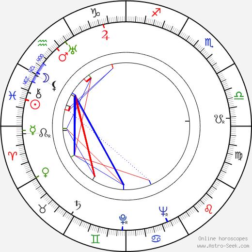 Ella Logan birth chart, Ella Logan astro natal horoscope, astrology