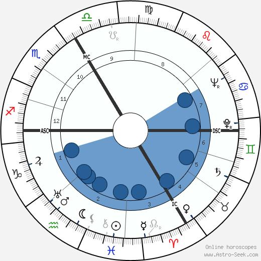 Émile Prud'homme wikipedia, horoscope, astrology, instagram
