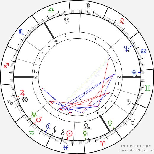 Émile Prud'homme tema natale, oroscopo, Émile Prud'homme oroscopi gratuiti, astrologia