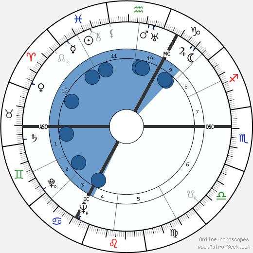Godfried Bomans wikipedia, horoscope, astrology, instagram