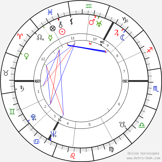 Godfried Bomans день рождения гороскоп, Godfried Bomans Натальная карта онлайн