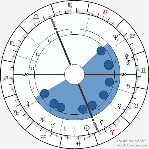 Guido Corbelli wikipedia, horoscope, astrology, instagram