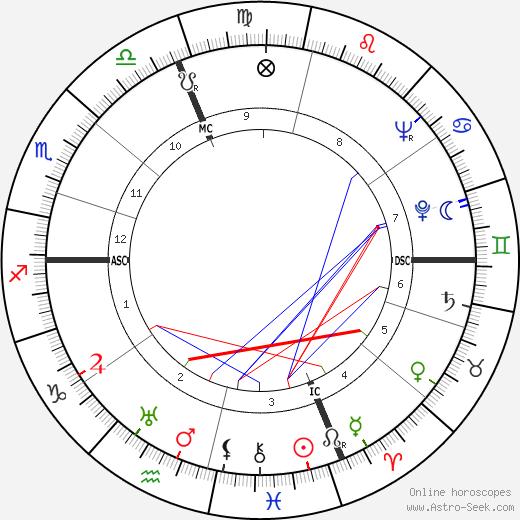 Guido Corbelli tema natale, oroscopo, Guido Corbelli oroscopi gratuiti, astrologia
