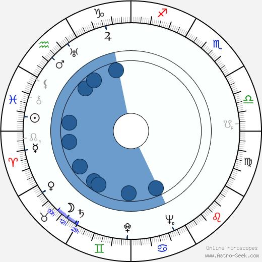 Irène Joachim wikipedia, horoscope, astrology, instagram