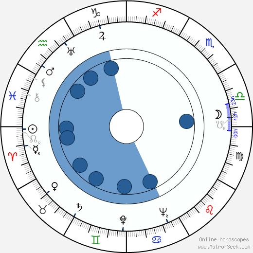 James Westerfield wikipedia, horoscope, astrology, instagram