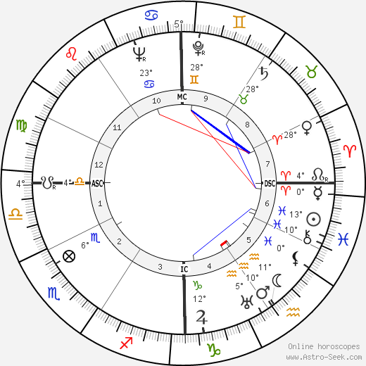 John Garfield birth chart, biography, wikipedia 2018, 2019