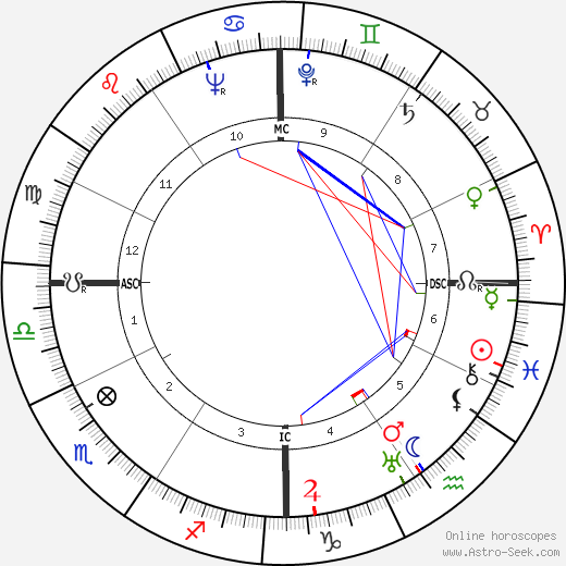 John Garfield astro natal birth chart, John Garfield horoscope, astrology