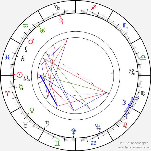 Джудит Эвелин Judith Evelyn день рождения гороскоп, Judith Evelyn Натальная карта онлайн