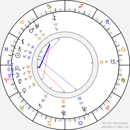 Lotte Koch birth chart, biography, wikipedia 2019, 2020