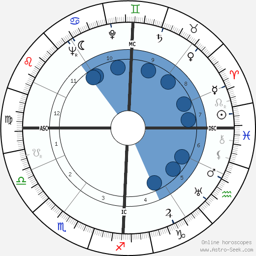 Luc Dietrich wikipedia, horoscope, astrology, instagram