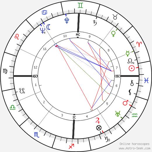 Luc Dietrich tema natale, oroscopo, Luc Dietrich oroscopi gratuiti, astrologia