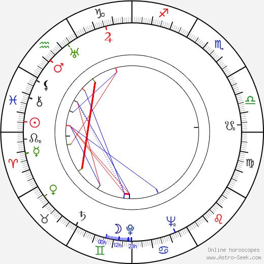 Macdonald Carey день рождения гороскоп, Macdonald Carey Натальная карта онлайн