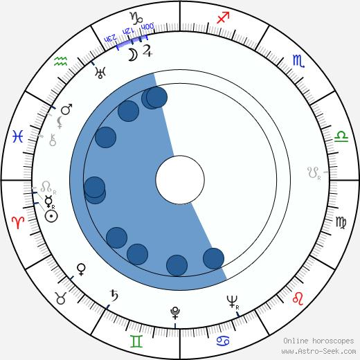 Martin Söderhjelm wikipedia, horoscope, astrology, instagram