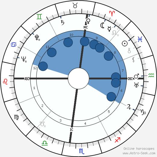 Michel Brusseaux wikipedia, horoscope, astrology, instagram