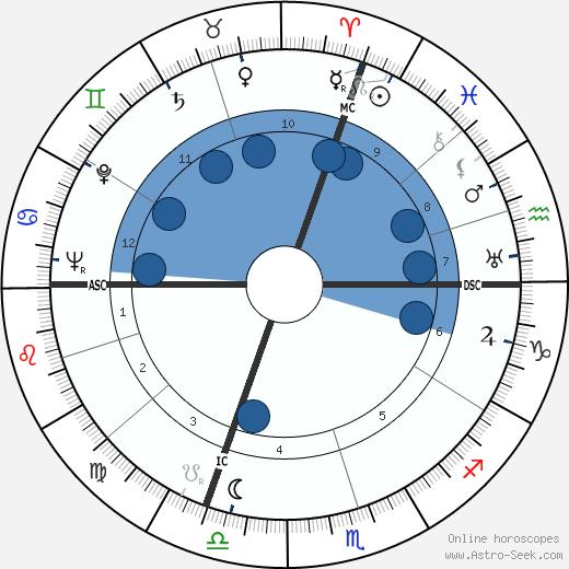 Piero Chiara wikipedia, horoscope, astrology, instagram
