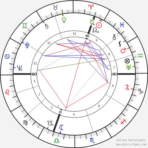 Piero Chiara tema natale, oroscopo, Piero Chiara oroscopi gratuiti, astrologia