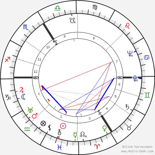 Roger Caillois tema natale, oroscopo, Roger Caillois oroscopi gratuiti, astrologia