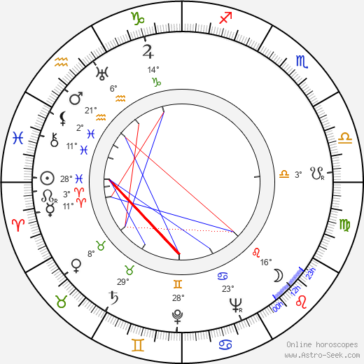 Ruth Eweler birth chart, biography, wikipedia 2017, 2018